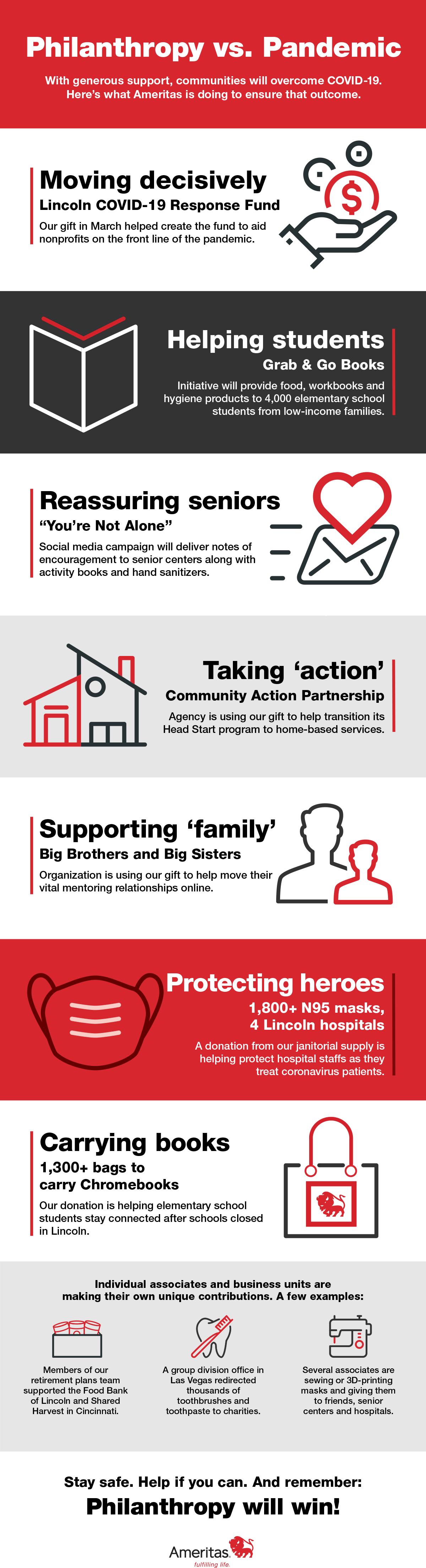 Ameritas COVID-19 Response Infographic